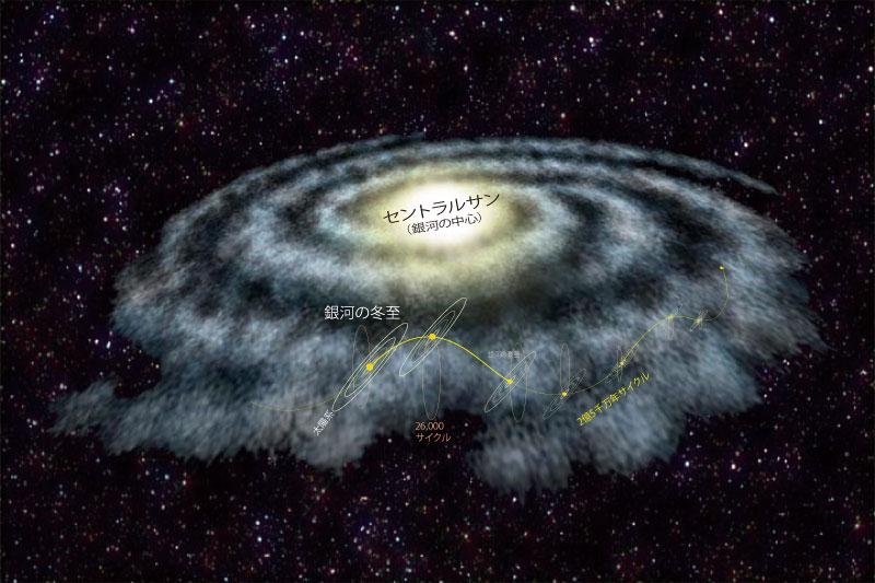 天の川銀河を旅する太陽系の冬至