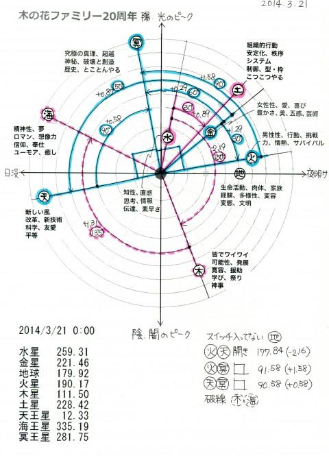 2014年木の花ファミリー地球暦