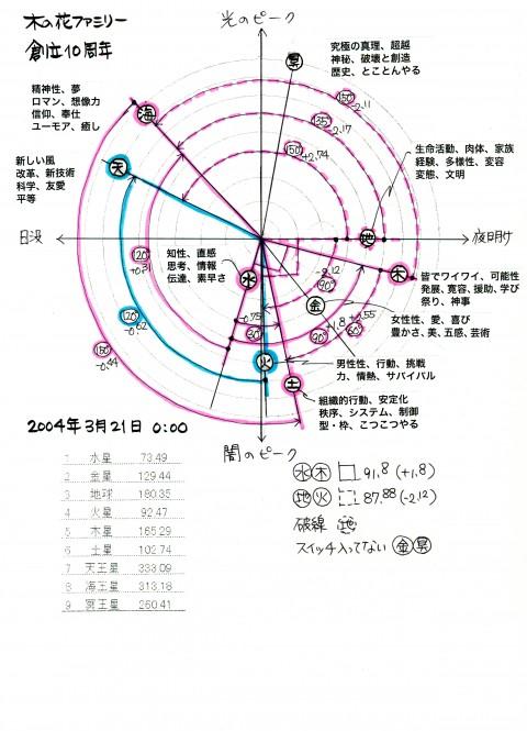 2004年木の花ファミリー地球暦