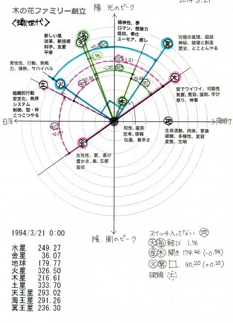 1994年の木の花ファミリー誕生日の地球暦