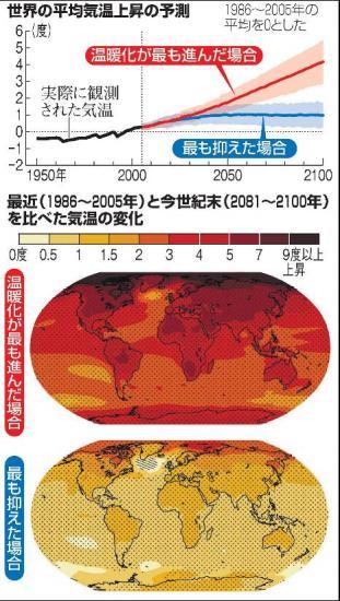 IPCCの報告より