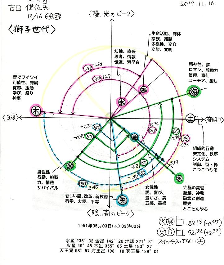 いさどんの地球暦