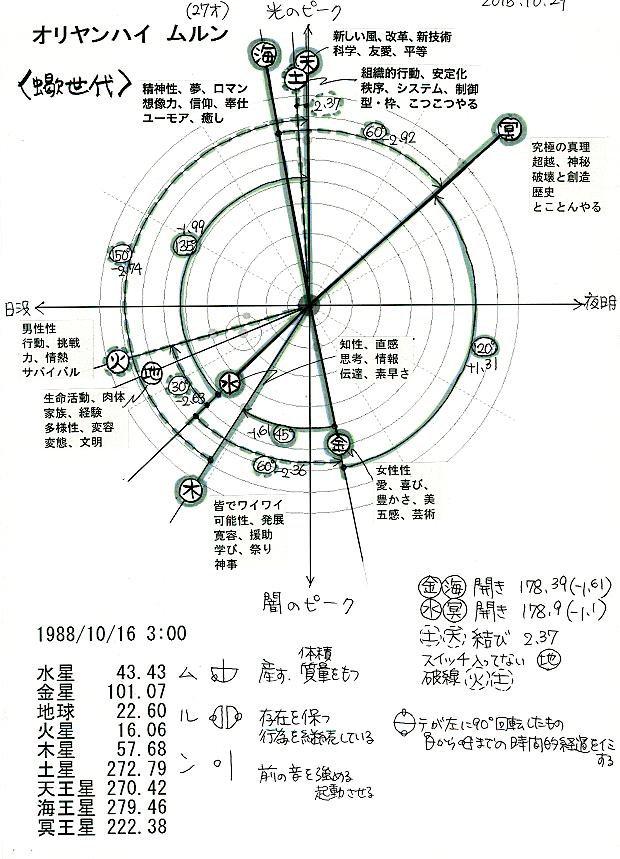 ムルンくんの地球暦