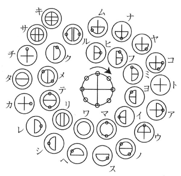 この世界の発生の仕組みを表すカタカムナ第5首