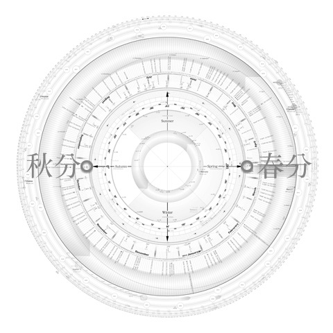 地球暦で見る春分点と秋分点